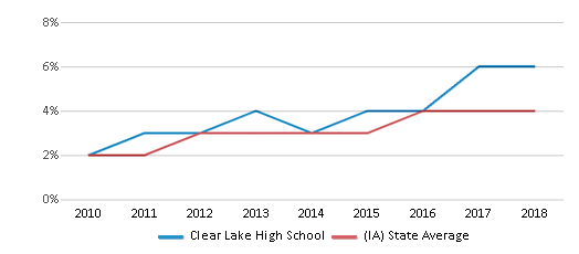This chart display the percentage of students of two or more races in Clear Lake High School and the percentage of public school students of two or more races in Iowa by year, with the latest 2017-18 school year data.