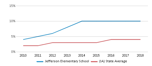 This chart display the percentage of students of two or more races in Jefferson Elementary School and the percentage of public school students of two or more races in Iowa by year, with the latest 2017-18 school year data.