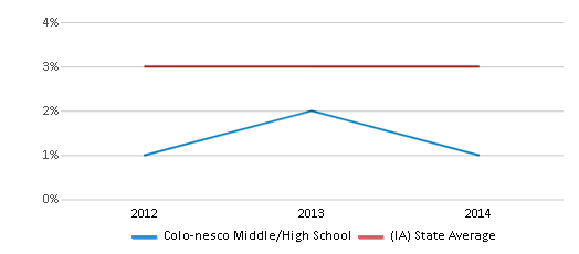 This chart display the percentage of students of two or more races in Colo-nesco Middle/High School and the percentage of public school students of two or more races in Iowa by year, with the latest 2013-14 school year data.