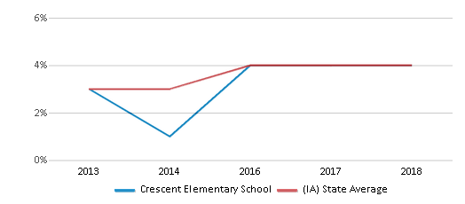 This chart display the percentage of students of two or more races in Crescent Elementary School and the percentage of public school students of two or more races in Iowa by year, with the latest 2017-18 school year data.