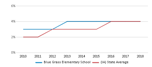 This chart display the percentage of students of two or more races in Blue Grass Elementary School and the percentage of public school students of two or more races in Iowa by year, with the latest 2017-18 school year data.