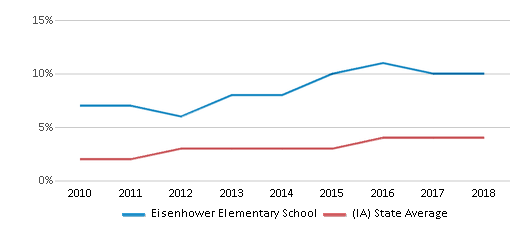 This chart display the percentage of students of two or more races in Eisenhower Elementary School and the percentage of public school students of two or more races in Iowa by year, with the latest 2017-18 school year data.