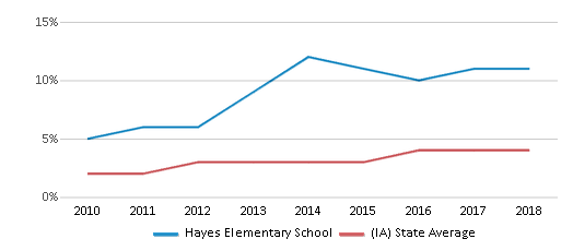 This chart display the percentage of students of two or more races in Hayes Elementary School and the percentage of public school students of two or more races in Iowa by year, with the latest 2017-18 school year data.