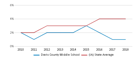 This chart display the percentage of students of two or more races in Davis County Middle School and the percentage of public school students of two or more races in Iowa by year, with the latest 2017-18 school year data.