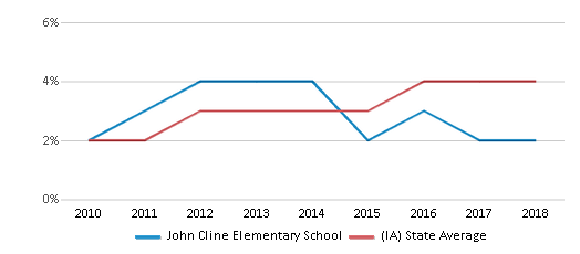 This chart display the percentage of students of two or more races in John Cline Elementary School and the percentage of public school students of two or more races in Iowa by year, with the latest 2017-18 school year data.