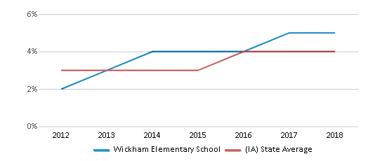 This chart display the percentage of students of two or more races in Wickham Elementary School and the percentage of public school students of two or more races in Iowa by year, with the latest 2017-18 school year data.