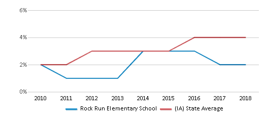 This chart display the percentage of students of two or more races in Rock Run Elementary School and the percentage of public school students of two or more races in Iowa by year, with the latest 2017-18 school year data.