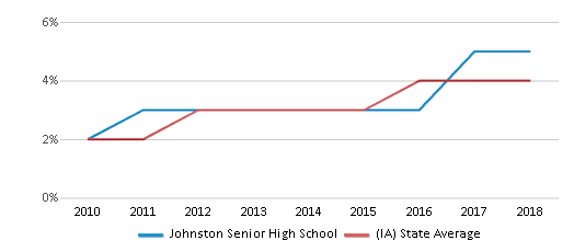 This chart display the percentage of students of two or more races in Johnston Senior High School and the percentage of public school students of two or more races in Iowa by year, with the latest 2017-18 school year data.