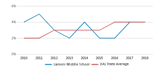 This chart display the percentage of students of two or more races in Lamoni Middle School and the percentage of public school students of two or more races in Iowa by year, with the latest 2017-18 school year data.