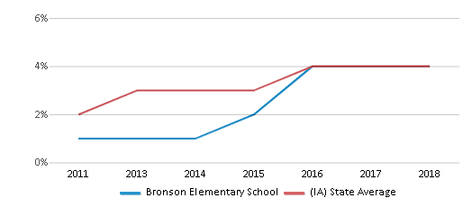 This chart display the percentage of students of two or more races in Bronson Elementary School and the percentage of public school students of two or more races in Iowa by year, with the latest 2017-18 school year data.