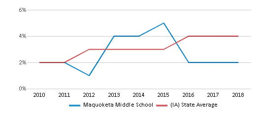 This chart display the percentage of students of two or more races in Maquoketa Middle School and the percentage of public school students of two or more races in Iowa by year, with the latest 2017-18 school year data.
