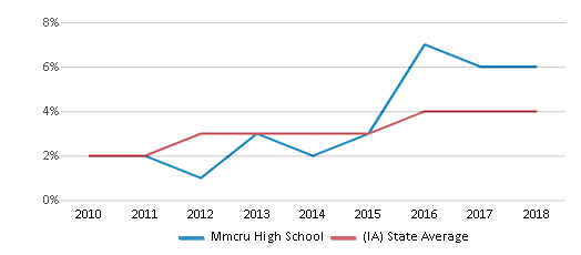 This chart display the percentage of students of two or more races in Mmcru High School and the percentage of public school students of two or more races in Iowa by year, with the latest 2017-18 school year data.