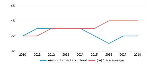 This chart display the percentage of students of two or more races in Anson Elementary School and the percentage of public school students of two or more races in Iowa by year, with the latest 2017-18 school year data.