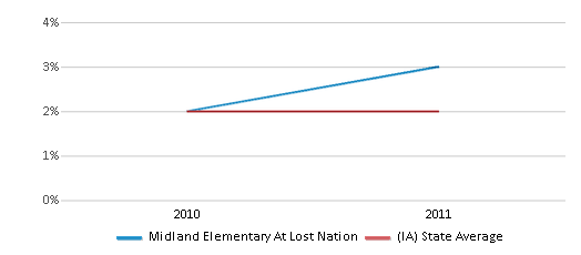 This chart display the percentage of students of two or more races in Midland Elementary At Lost Nation and the percentage of public school students of two or more races in Iowa by year, with the latest 2010-11 school year data.