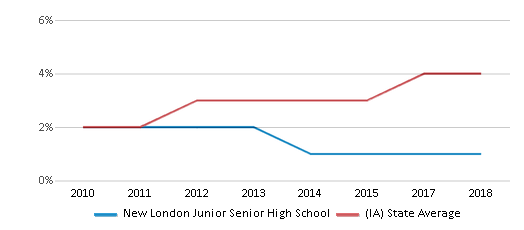 This chart display the percentage of students of two or more races in New London Junior Senior High School and the percentage of public school students of two or more races in Iowa by year, with the latest 2017-18 school year data.