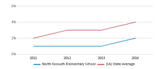 This chart display the percentage of students of two or more races in North Kossuth Elementary School and the percentage of public school students of two or more races in Iowa by year, with the latest 2015-16 school year data.