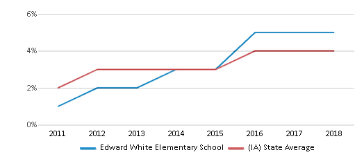 This chart display the percentage of students of two or more races in Edward White Elementary School and the percentage of public school students of two or more races in Iowa by year, with the latest 2017-18 school year data.