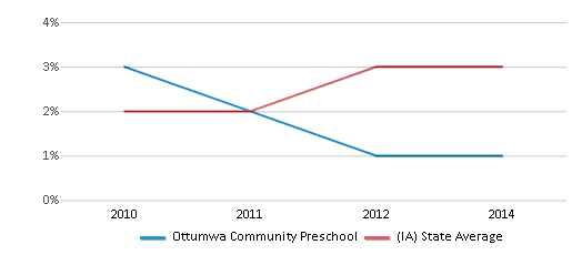 This chart display the percentage of students of two or more races in Ottumwa Community Preschool and the percentage of public school students of two or more races in Iowa by year, with the latest 2011-12 school year data.