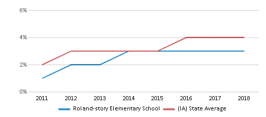 This chart display the percentage of students of two or more races in Roland-story Elementary School and the percentage of public school students of two or more races in Iowa by year, with the latest 2017-18 school year data.