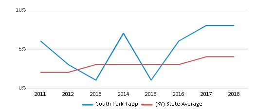 This chart display the percentage of students of two or more races in South Park Tapp and the percentage of public school students of two or more races in Kentucky by year, with the latest 2017-18 school year data.