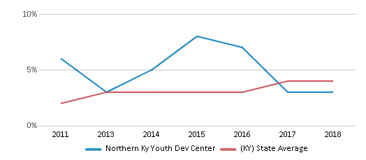 This chart display the percentage of students of two or more races in Northern Ky Youth Dev Center and the percentage of public school students of two or more races in Kentucky by year, with the latest 2017-18 school year data.