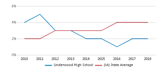 This chart display the percentage of students of two or more races in Underwood High School and the percentage of public school students of two or more races in Iowa by year, with the latest 2017-18 school year data.