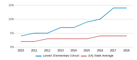 This chart display the percentage of students of two or more races in Lowell Elementary School and the percentage of public school students of two or more races in Iowa by year, with the latest 2017-18 school year data.