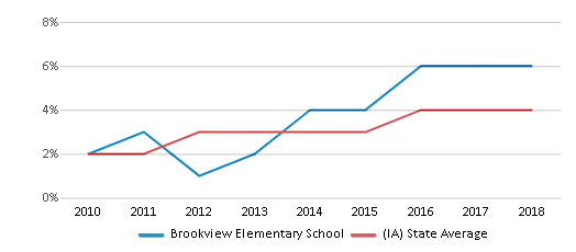 This chart display the percentage of students of two or more races in Brookview Elementary School and the percentage of public school students of two or more races in Iowa by year, with the latest 2017-18 school year data.