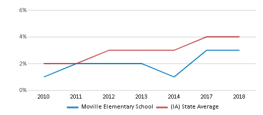 This chart display the percentage of students of two or more races in Moville Elementary School and the percentage of public school students of two or more races in Iowa by year, with the latest 2017-18 school year data.
