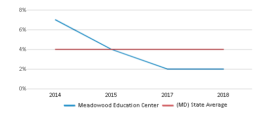 This chart display the percentage of students of two or more races in Meadowood Education Center and the percentage of public school students of two or more races in Maryland by year, with the latest 2017-18 school year data.