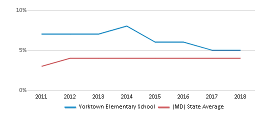 This chart display the percentage of students of two or more races in Yorktown Elementary School and the percentage of public school students of two or more races in Maryland by year, with the latest 2017-18 school year data.