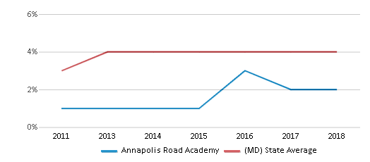 This chart display the percentage of students of two or more races in Annapolis Road Academy and the percentage of public school students of two or more races in Maryland by year, with the latest 2017-18 school year data.