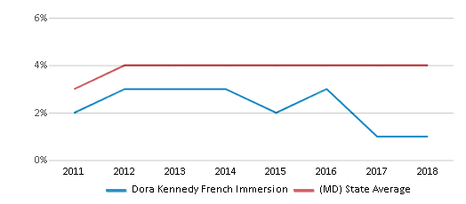 This chart display the percentage of students of two or more races in Dora Kennedy French Immersion and the percentage of public school students of two or more races in Maryland by year, with the latest 2017-18 school year data.
