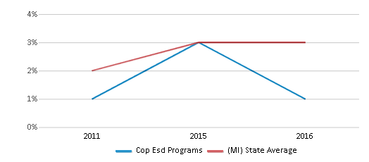 This chart display the percentage of students of two or more races in Cop Esd Programs and the percentage of public school students of two or more races in Michigan by year, with the latest 2015-16 school year data.