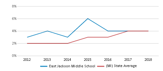 This chart display the percentage of students of two or more races in East Jackson Middle School and the percentage of public school students of two or more races in Michigan by year, with the latest 2017-18 school year data.