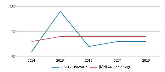 This chart display the percentage of students of two or more races in Link12 Lakeville and the percentage of public school students of two or more races in Minnesota by year, with the latest 2017-18 school year data.
