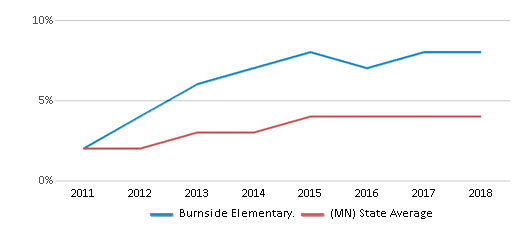 This chart display the percentage of students of two or more races in Burnside Elementary. and the percentage of public school students of two or more races in Minnesota by year, with the latest 2017-18 school year data.