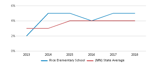 This chart display the percentage of students of two or more races in Rice Elementary School and the percentage of public school students of two or more races in Minnesota by year, with the latest 2017-18 school year data.