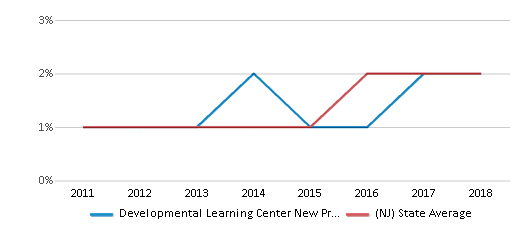 This chart display the percentage of students of two or more races in Developmental Learning Center New Providence and the percentage of public school students of two or more races in New Jersey by year, with the latest 2017-18 school year data.