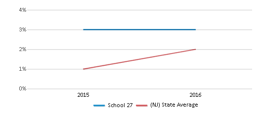 This chart display the percentage of students of two or more races in School 27 and the percentage of public school students of two or more races in New Jersey by year, with the latest 2015-16 school year data.