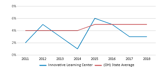 This chart display the percentage of students of two or more races in Innovative Learning Center and the percentage of public school students of two or more races in Ohio by year, with the latest 2017-18 school year data.