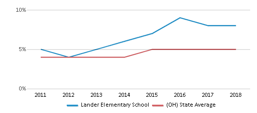 This chart display the percentage of students of two or more races in Lander Elementary School and the percentage of public school students of two or more races in Ohio by year, with the latest 2017-18 school year data.