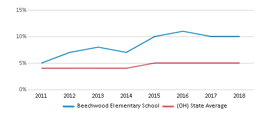 This chart display the percentage of students of two or more races in Beechwood Elementary School and the percentage of public school students of two or more races in Ohio by year, with the latest 2017-18 school year data.