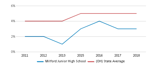 This chart display the percentage of students of two or more races in Milford Junior High School and the percentage of public school students of two or more races in Ohio by year, with the latest 2017-18 school year data.