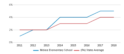 This chart display the percentage of students of two or more races in Mckee Elementary School and the percentage of public school students of two or more races in Pennsylvania by year, with the latest 2017-18 school year data.