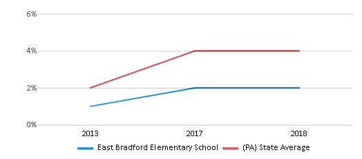 This chart display the percentage of students of two or more races in East Bradford Elementary School and the percentage of public school students of two or more races in Pennsylvania by year, with the latest 2017-18 school year data.