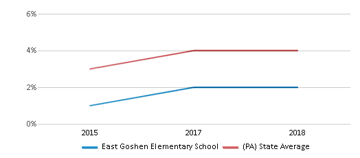This chart display the percentage of students of two or more races in East Goshen Elementary School and the percentage of public school students of two or more races in Pennsylvania by year, with the latest 2017-18 school year data.