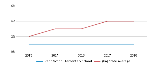 This chart display the percentage of students of two or more races in Penn Wood Elementary School and the percentage of public school students of two or more races in Pennsylvania by year, with the latest 2017-18 school year data.
