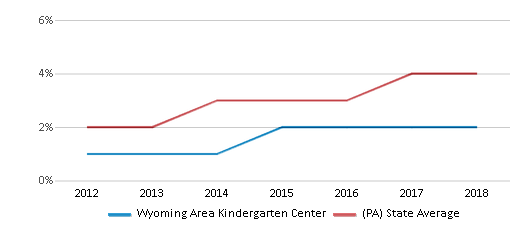 This chart display the percentage of students of two or more races in Wyoming Area Kindergarten Center and the percentage of public school students of two or more races in Pennsylvania by year, with the latest 2017-18 school year data.
