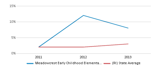 This chart display the percentage of students of two or more races in Meadowcrest Early Childhood Elementary School and the percentage of public school students of two or more races in Rhode Island by year, with the latest 2012-13 school year data.